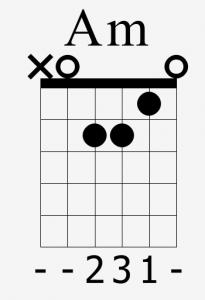 Accords em am dm d buter la guitare ipsacoustic - Apprendre la guitare seul mi guitar ...
